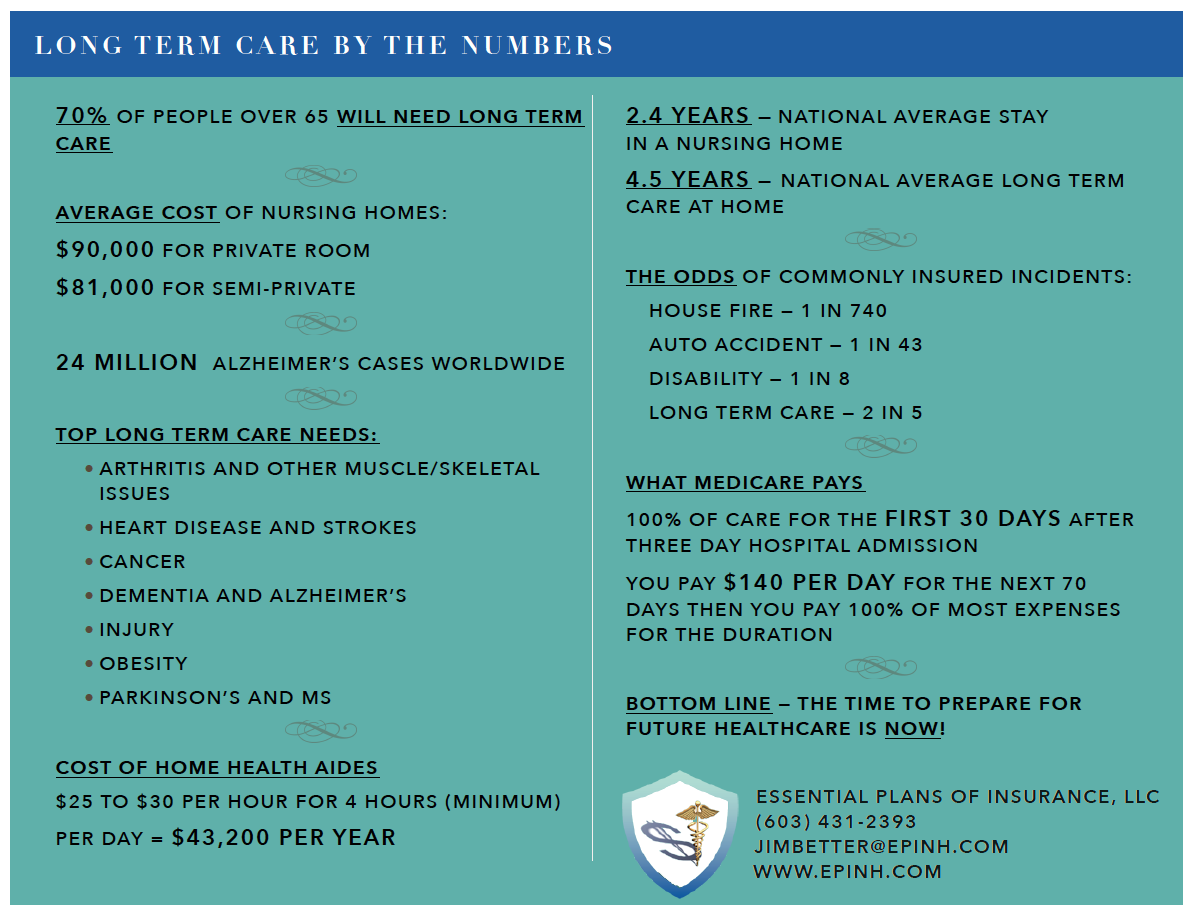 EPI | Long term care by the numbers